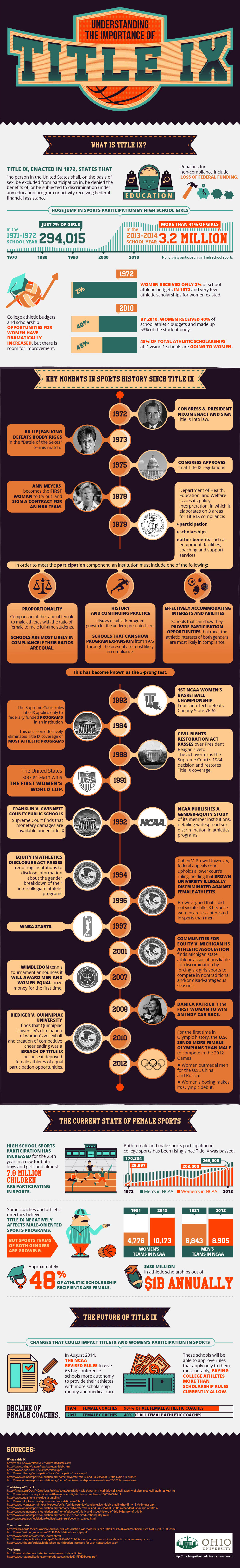 the impact of title ix 131 basketball and soccer can be directly traced to title ix and the increased opportunities for women in athletics the impact of title ix on women in sport.