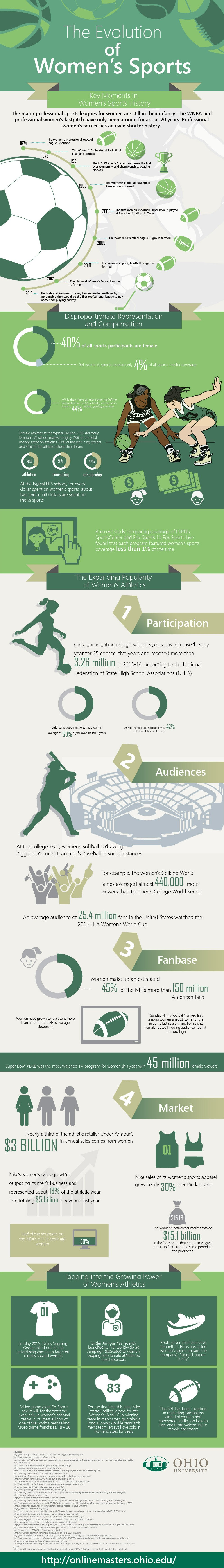 The Evolution of Womens Sports-Design 2